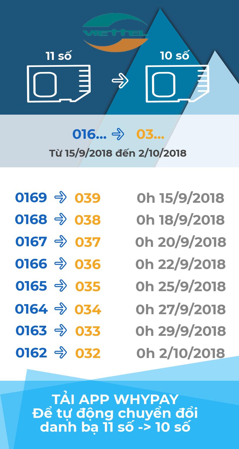 Đầu số viettel 0166 chuyển thành đầu số nào?